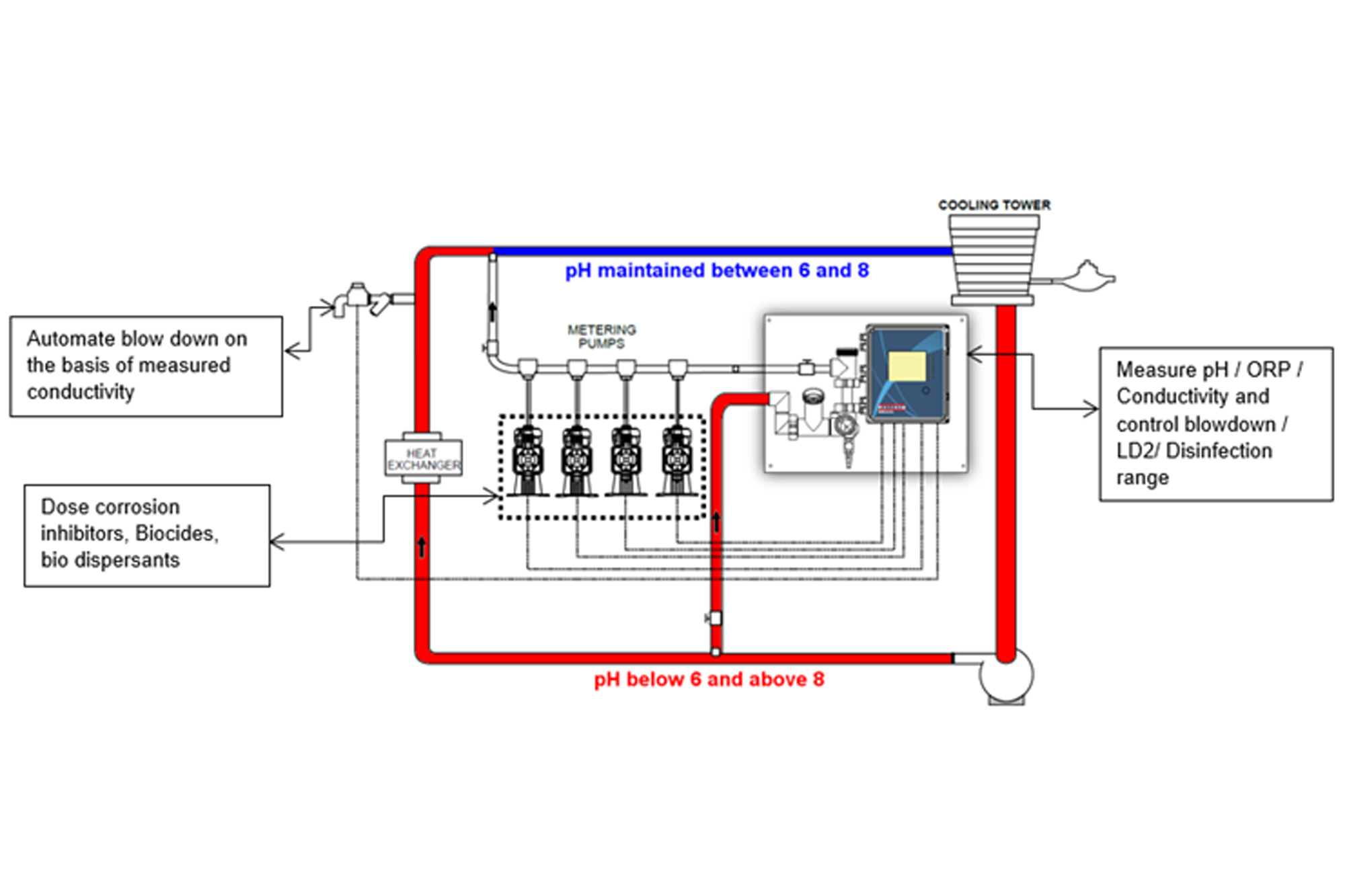 Use Of Walchem Controllers In Cooling Towers B2b Purchase